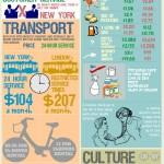 London vs NYC Infographic